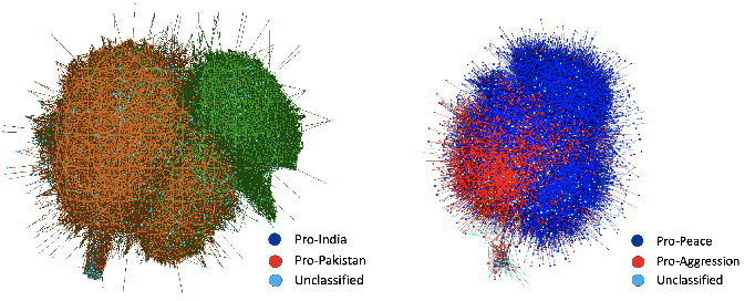 Figure 2 for A Computational Analysis of Polarization on Indian and Pakistani Social Media