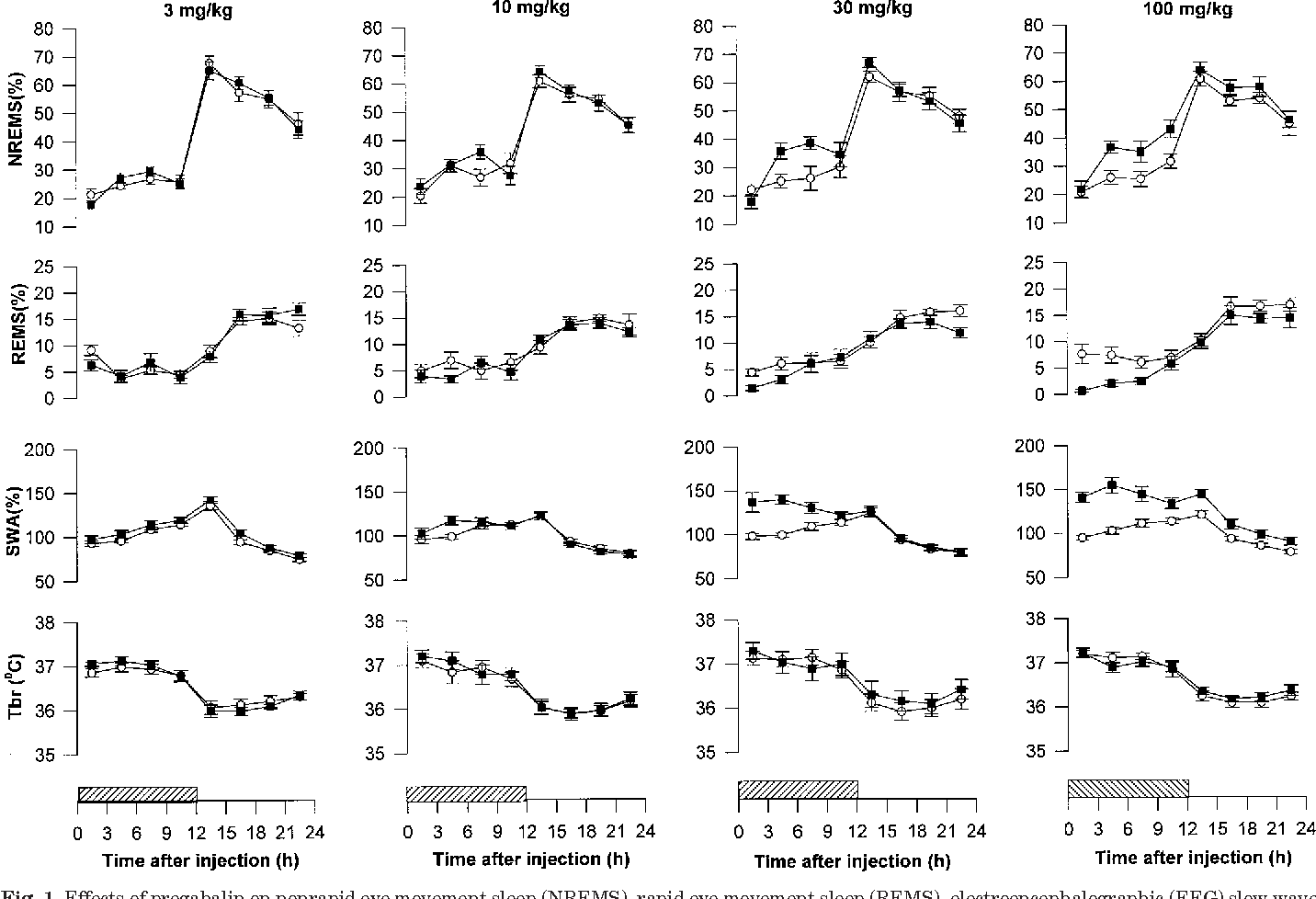 Figure 1 from Pregabalin enhances nonrapid eye movement sleep