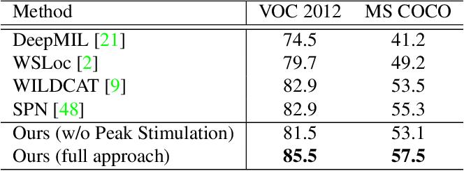 Figure 2 for Weakly Supervised Instance Segmentation using Class Peak Response