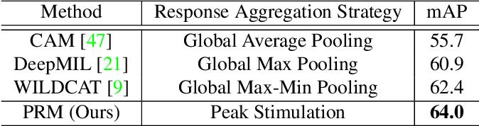 Figure 4 for Weakly Supervised Instance Segmentation using Class Peak Response