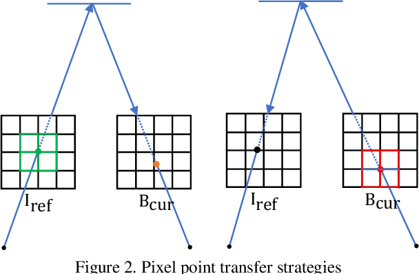 Figure 3 for MBA-VO: Motion Blur Aware Visual Odometry