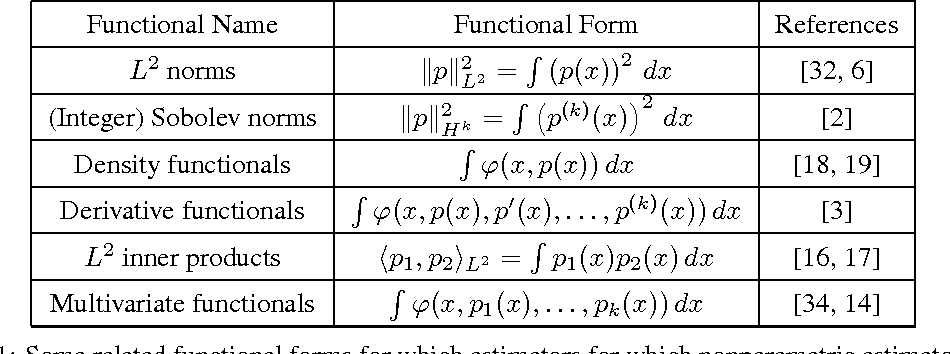Figure 1 for Efficient Nonparametric Smoothness Estimation