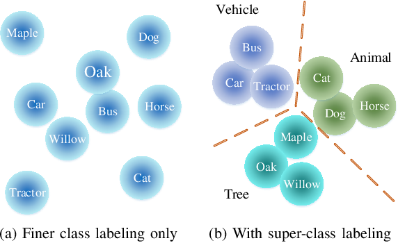 Figure 1 for SGNet: A Super-class Guided Network for Image Classification and Object Detection