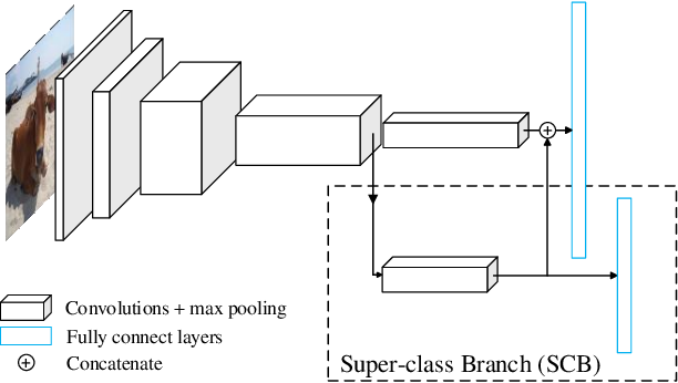 Figure 2 for SGNet: A Super-class Guided Network for Image Classification and Object Detection