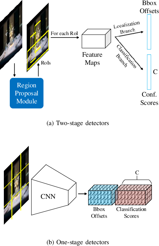 Figure 3 for SGNet: A Super-class Guided Network for Image Classification and Object Detection