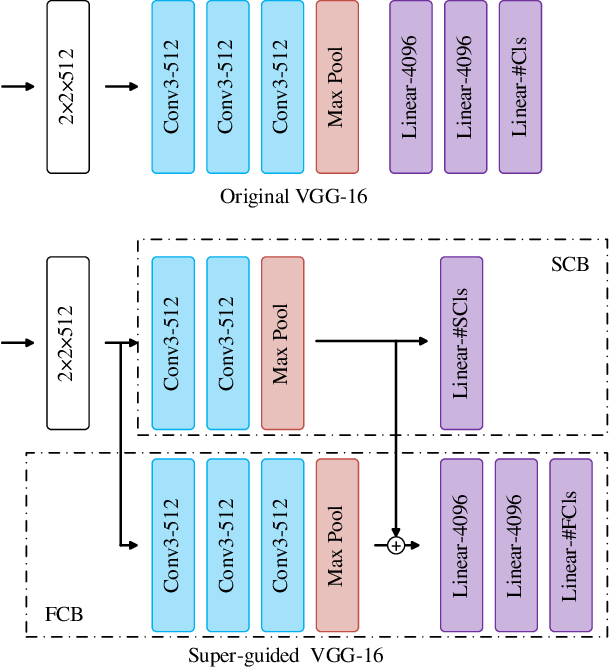 Figure 4 for SGNet: A Super-class Guided Network for Image Classification and Object Detection