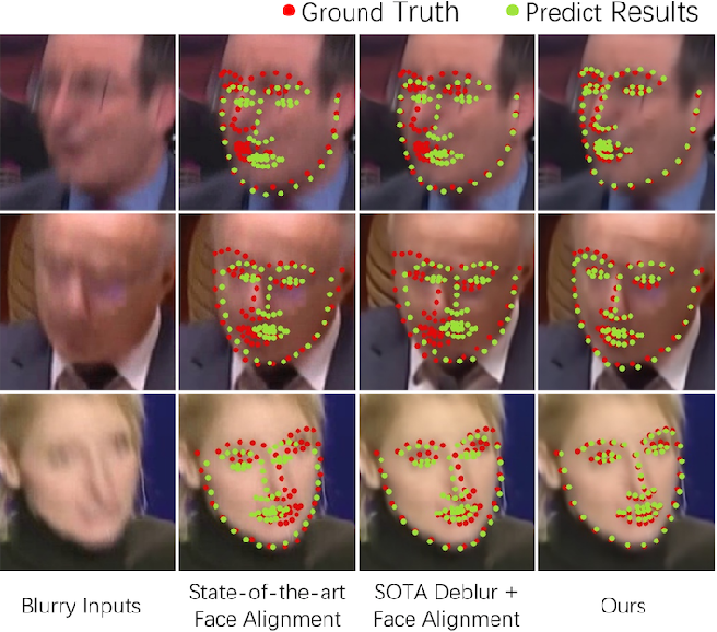 Figure 1 for FAB: A Robust Facial Landmark Detection Framework for Motion-Blurred Videos