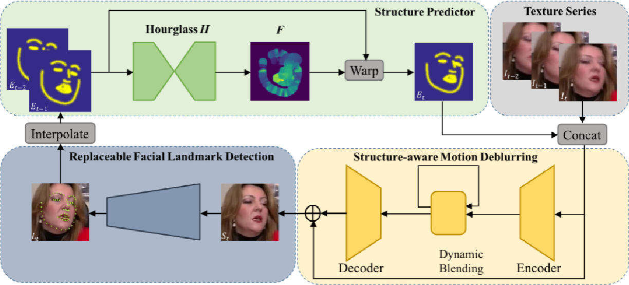 Figure 3 for FAB: A Robust Facial Landmark Detection Framework for Motion-Blurred Videos
