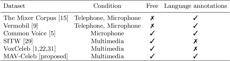 Figure 2 for Cross-modal Speaker Verification and Recognition: A Multilingual Perspective