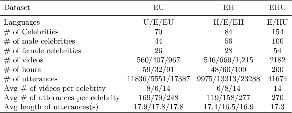 Figure 3 for Cross-modal Speaker Verification and Recognition: A Multilingual Perspective