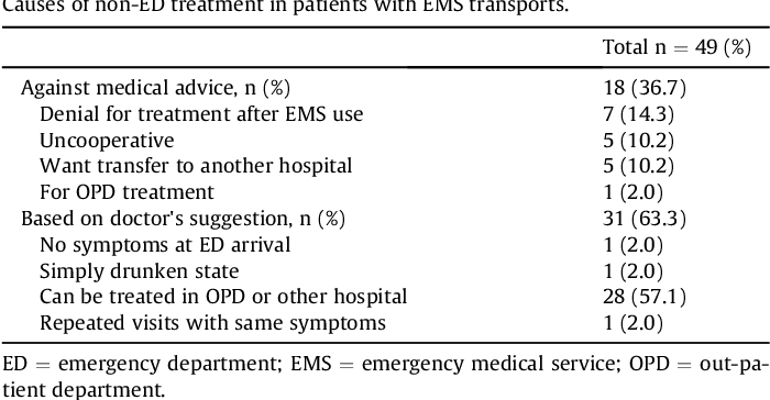 Unnecessary Emergency Medical Services Transports of