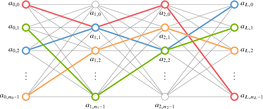 Figure 1 for Artificial Neural Networks generated by Low Discrepancy Sequences