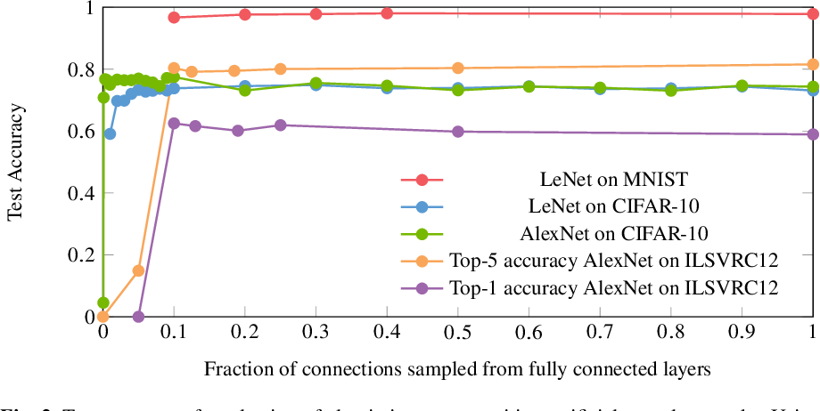 Figure 3 for Artificial Neural Networks generated by Low Discrepancy Sequences