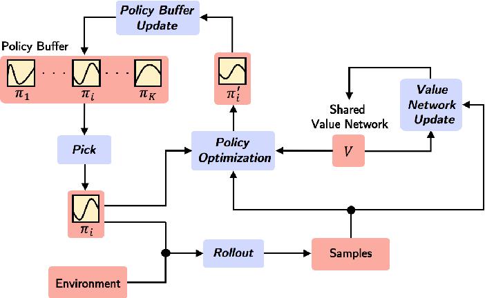 Figure 1 for Multi-Path Policy Optimization