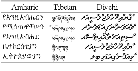 Figure 1 for UNKs Everywhere: Adapting Multilingual Language Models to New Scripts