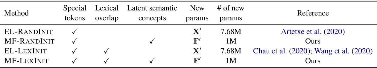 Figure 2 for UNKs Everywhere: Adapting Multilingual Language Models to New Scripts