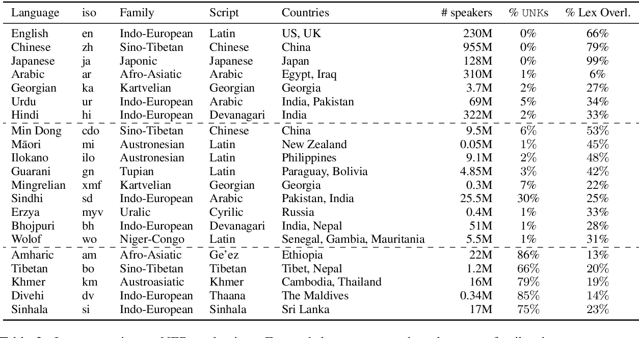 Figure 3 for UNKs Everywhere: Adapting Multilingual Language Models to New Scripts