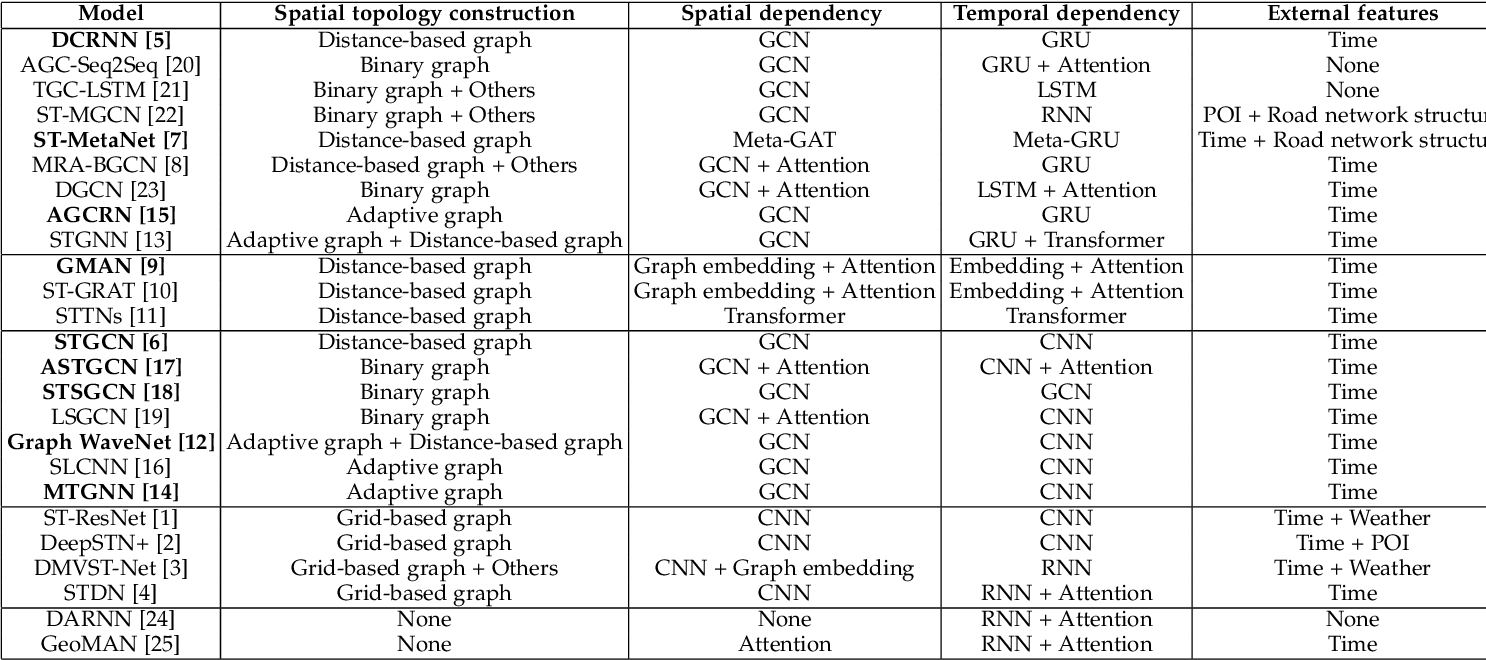 Figure 1 for Dynamic Graph Convolutional Recurrent Network for Traffic Prediction: Benchmark and Solution