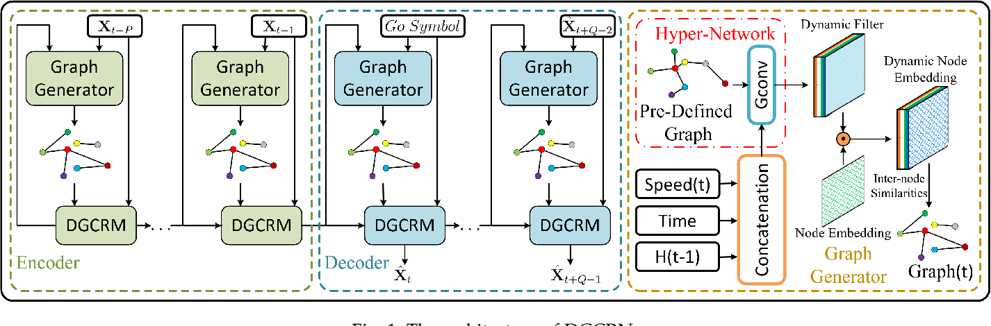 Figure 2 for Dynamic Graph Convolutional Recurrent Network for Traffic Prediction: Benchmark and Solution
