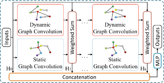 Figure 3 for Dynamic Graph Convolutional Recurrent Network for Traffic Prediction: Benchmark and Solution