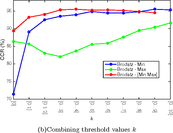 Figure 3 for Texture analysis using deterministic partially self-avoiding walk with thresholds