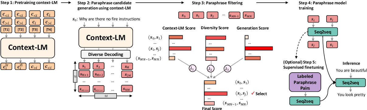 Figure 1 for ConRPG: Paraphrase Generation using Contexts as Regularizer