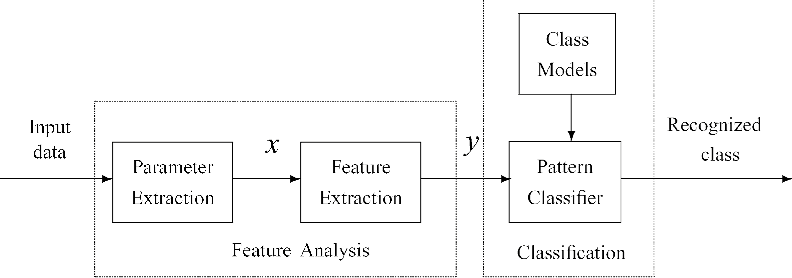 Feature extraction and dimensionality reduction algorithms and their