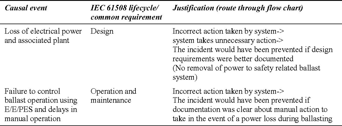 table A.6