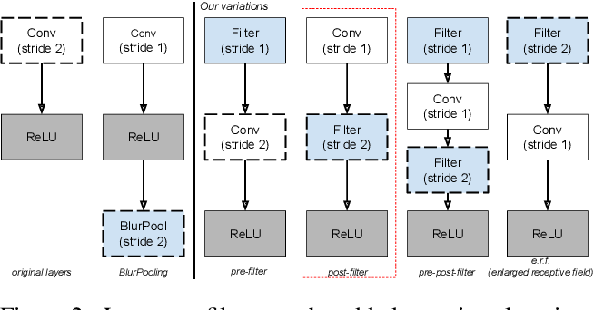 Figure 3 for Impact of Aliasing on Generalization in Deep Convolutional Networks