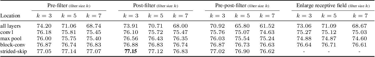 Figure 2 for Impact of Aliasing on Generalization in Deep Convolutional Networks