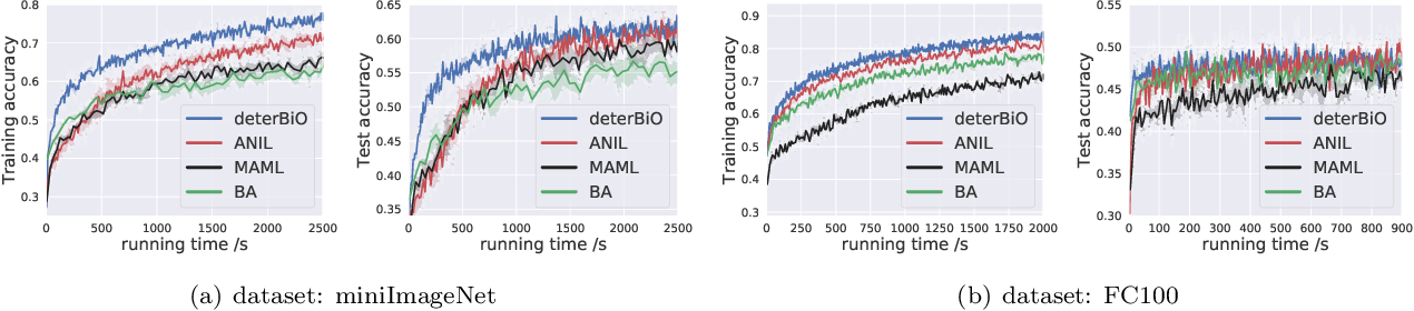 Figure 2 for Provably Faster Algorithms for Bilevel Optimization and Applications to Meta-Learning