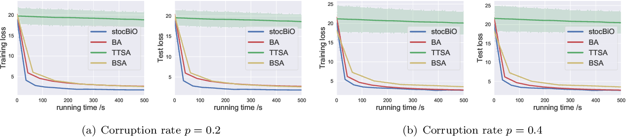 Figure 4 for Provably Faster Algorithms for Bilevel Optimization and Applications to Meta-Learning