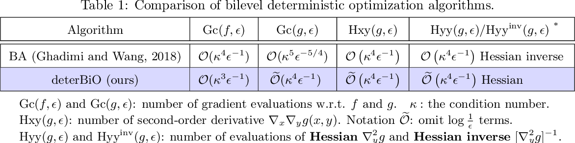 Figure 1 for Provably Faster Algorithms for Bilevel Optimization and Applications to Meta-Learning