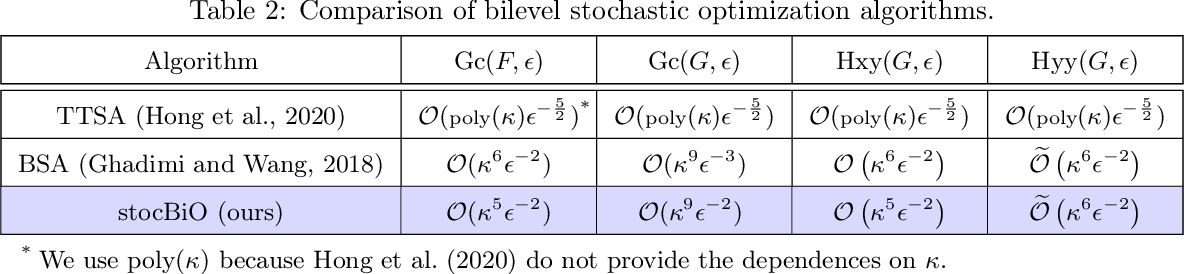 Figure 3 for Provably Faster Algorithms for Bilevel Optimization and Applications to Meta-Learning