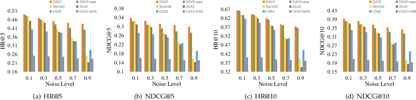 Figure 4 for Dual Adversarial Variational Embedding for Robust Recommendation