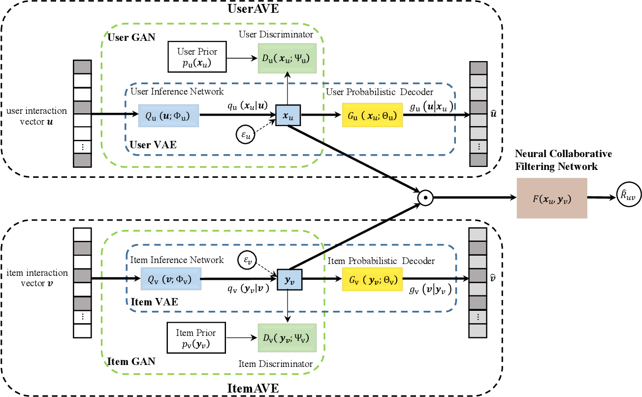 Figure 1 for Dual Adversarial Variational Embedding for Robust Recommendation