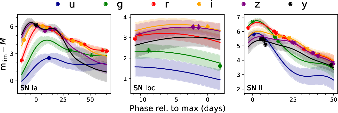 Figure 1 for A Deep Learning Approach for Active Anomaly Detection of Extragalactic Transients