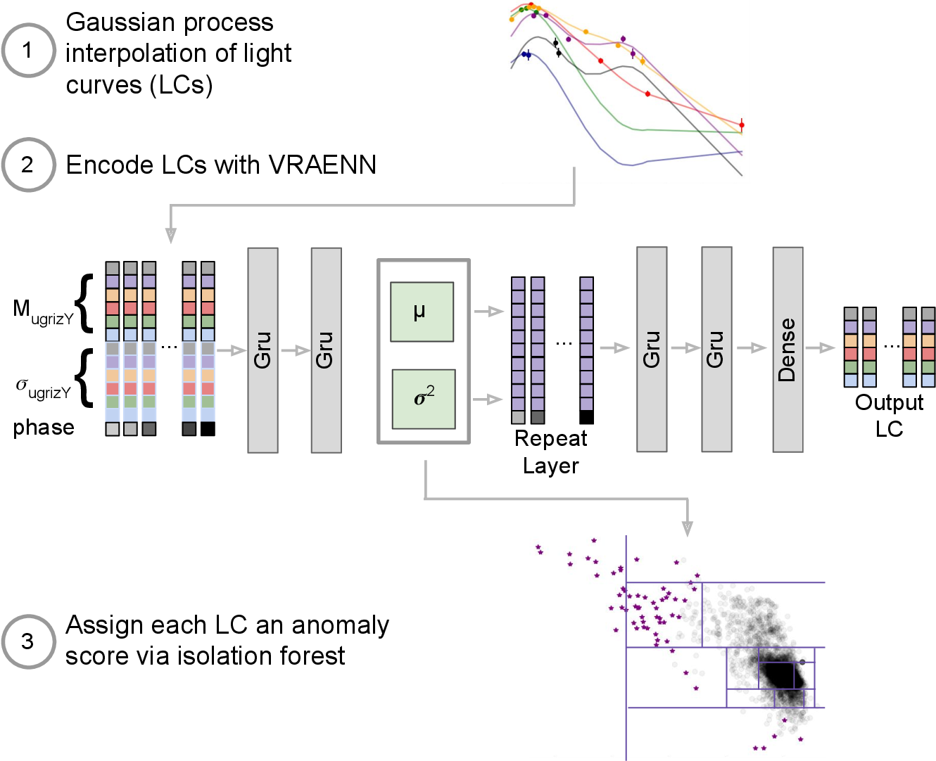 Figure 3 for A Deep Learning Approach for Active Anomaly Detection of Extragalactic Transients