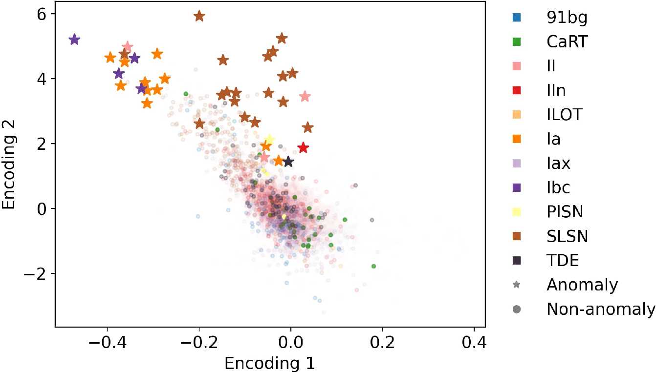 Figure 4 for A Deep Learning Approach for Active Anomaly Detection of Extragalactic Transients