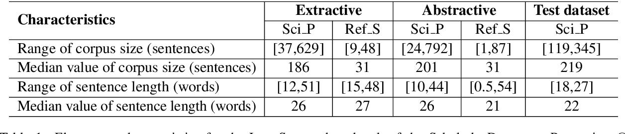 Figure 1 for SciSummPip: An Unsupervised Scientific Paper Summarization Pipeline