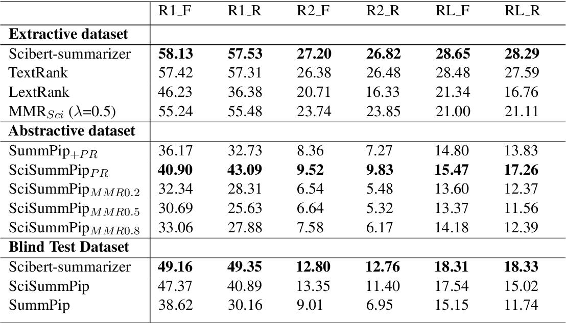 Figure 3 for SciSummPip: An Unsupervised Scientific Paper Summarization Pipeline