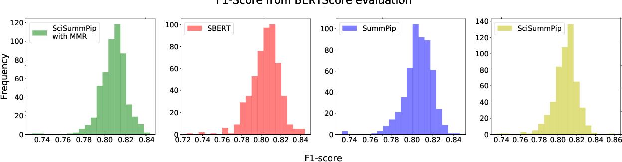 Figure 2 for SciSummPip: An Unsupervised Scientific Paper Summarization Pipeline