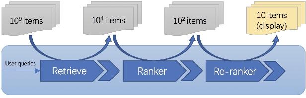 Figure 1 for Imitate TheWorld: A Search Engine Simulation Platform