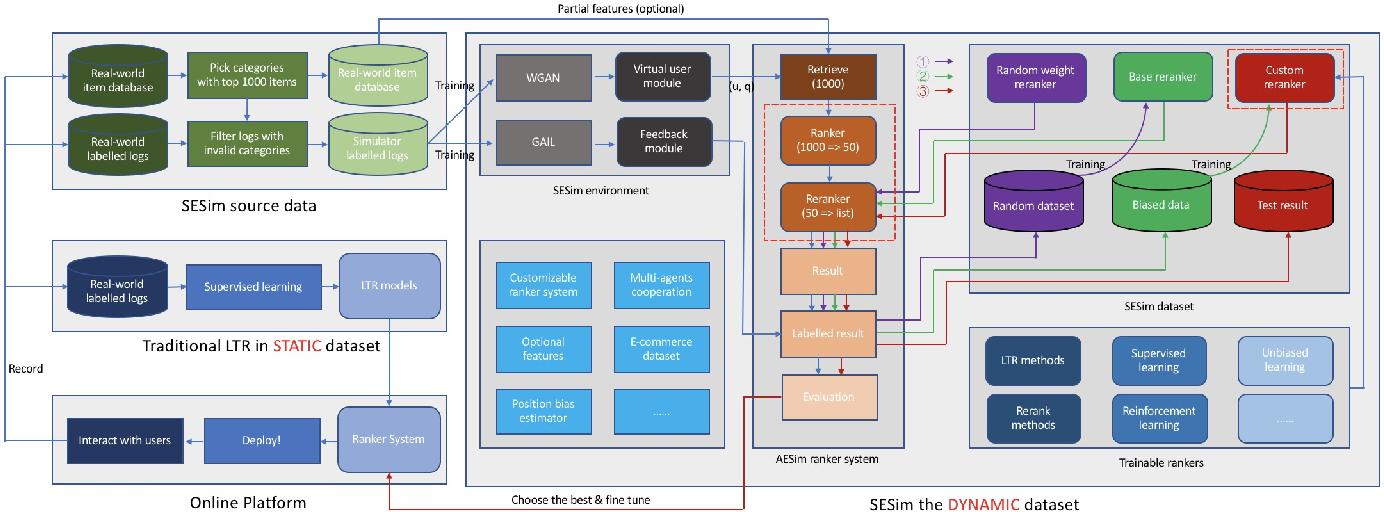 Figure 3 for Imitate TheWorld: A Search Engine Simulation Platform