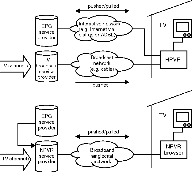 PDF] The use of residential gateways in content delivery networking