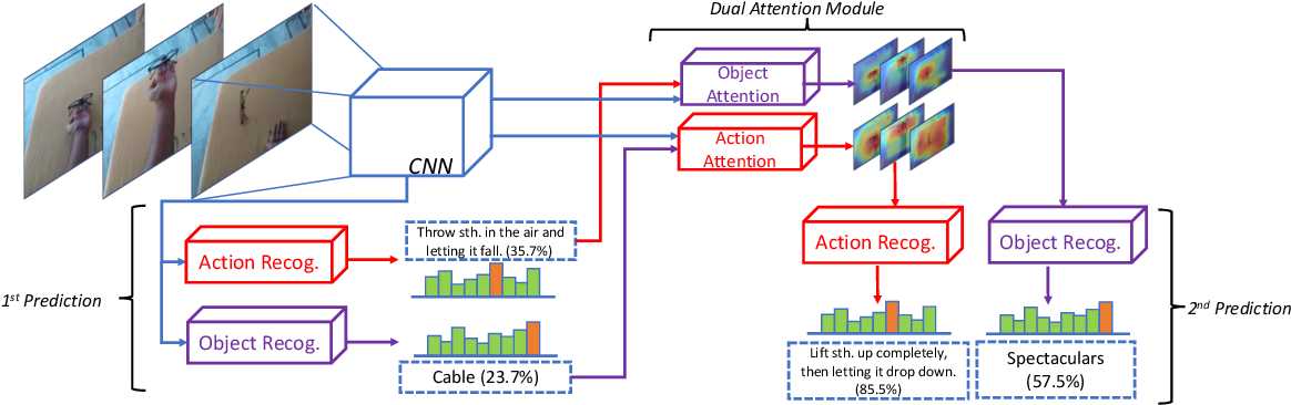 Figure 3 for Reasoning About Human-Object Interactions Through Dual Attention Networks