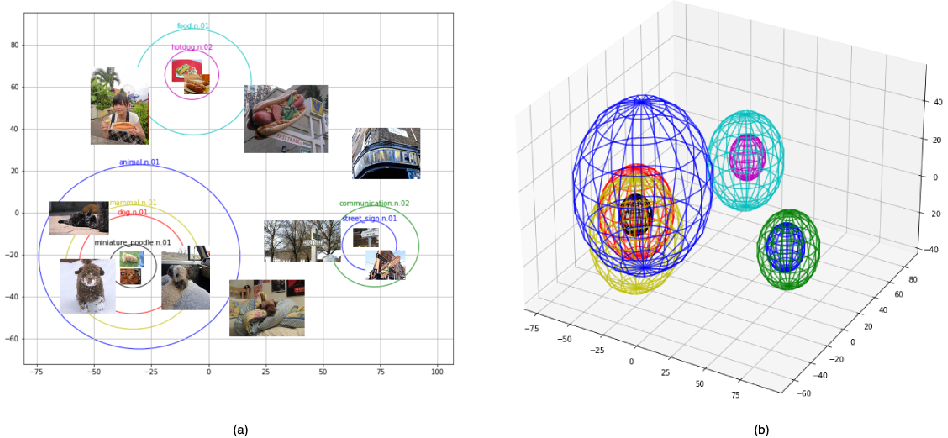 Figure 1 for Ontology-based n-ball Concept Embeddings Informing Few-shot Image Classification