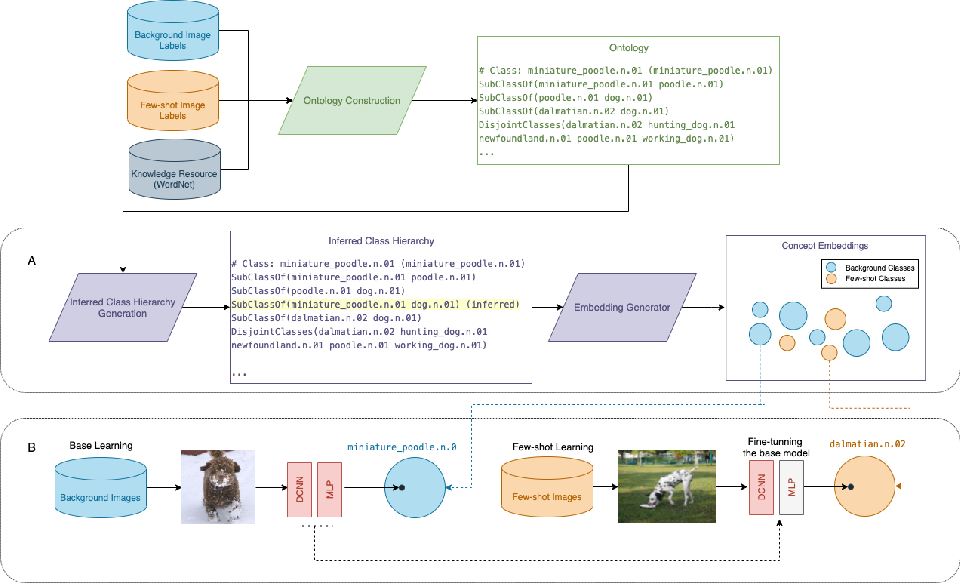 Figure 3 for Ontology-based n-ball Concept Embeddings Informing Few-shot Image Classification