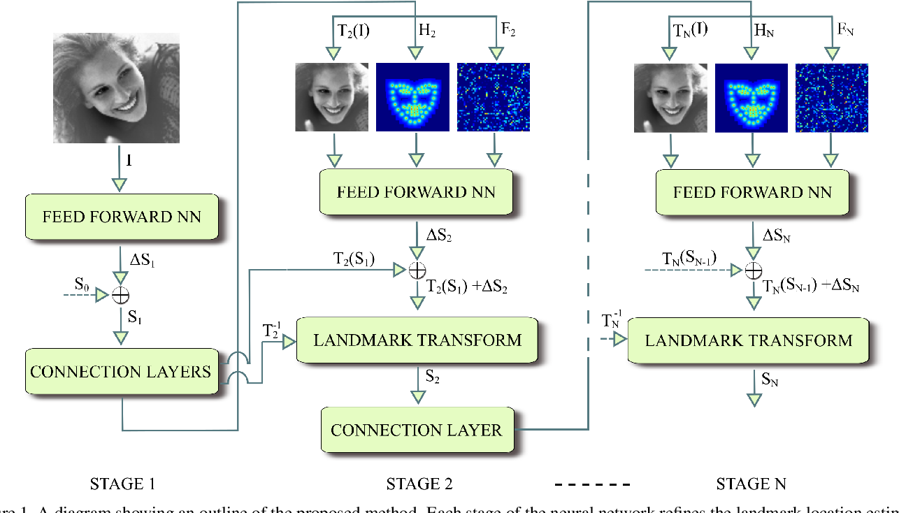 Figure 1 for Deep Alignment Network: A convolutional neural network for robust face alignment