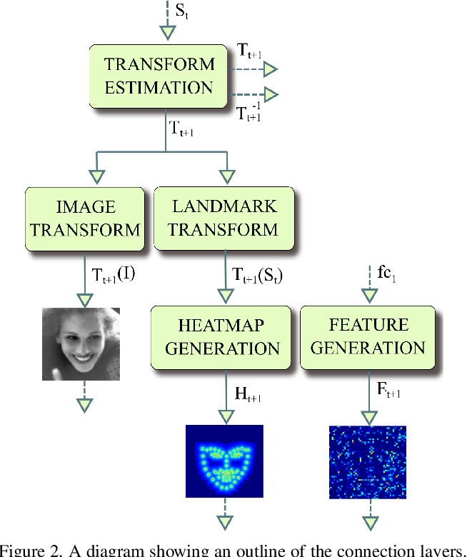 Figure 3 for Deep Alignment Network: A convolutional neural network for robust face alignment